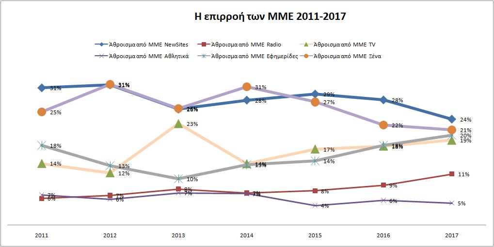 ΜΜΕcat2011-2017