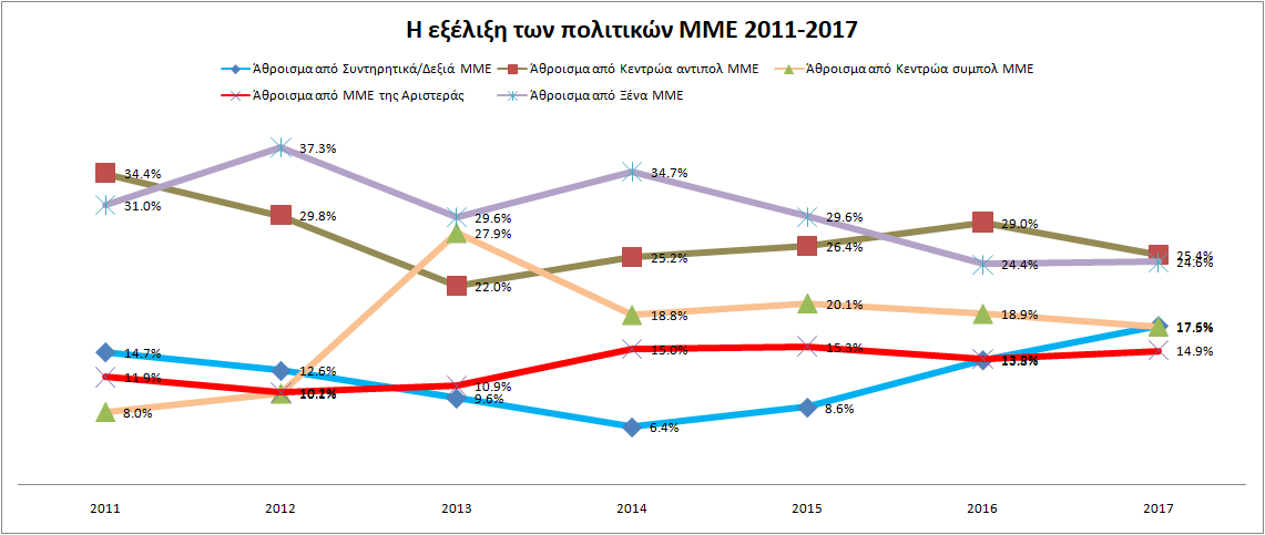 ΜΜΕpol2011-2017