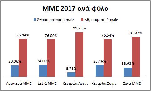 ΜΜΕpol2017anafylo