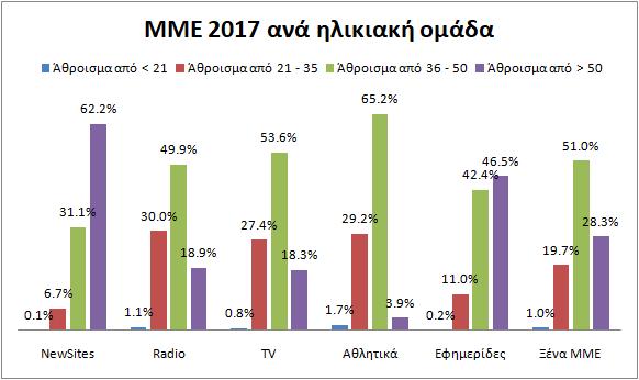 ΜΜΕpol2017anailikia