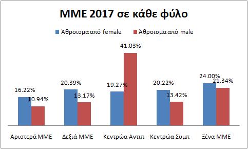 ΜΜΕpol2017sefylo