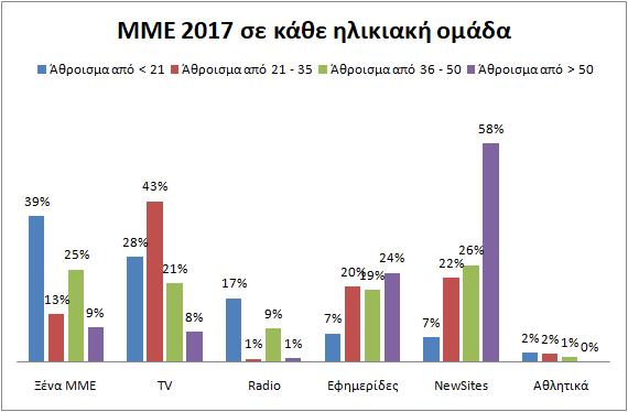 ΜΜΕpol2017seilikia