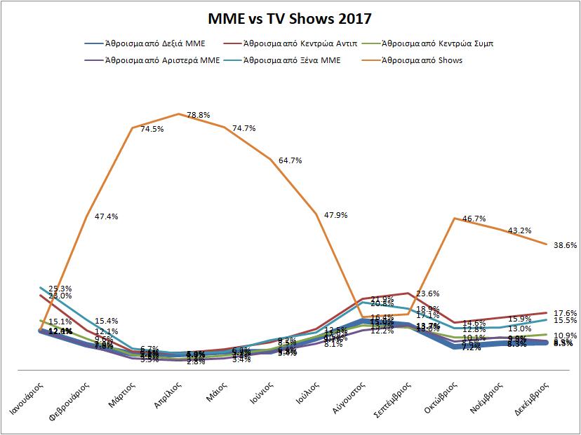 MediaVStvShows2017