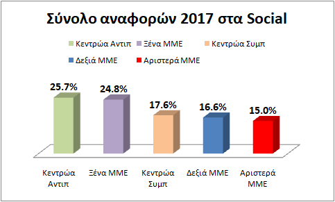 SynoloMME2017PolitikSocial
